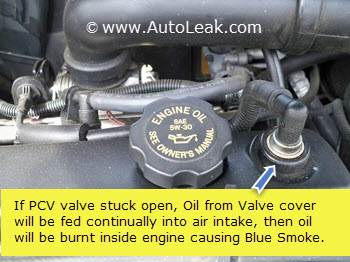 Stuck PCV Valce Causes Blue Smoke From Exhaust