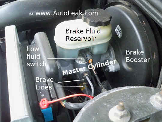 Brake Master Cylinder, Hydraulic Fluid Brakes