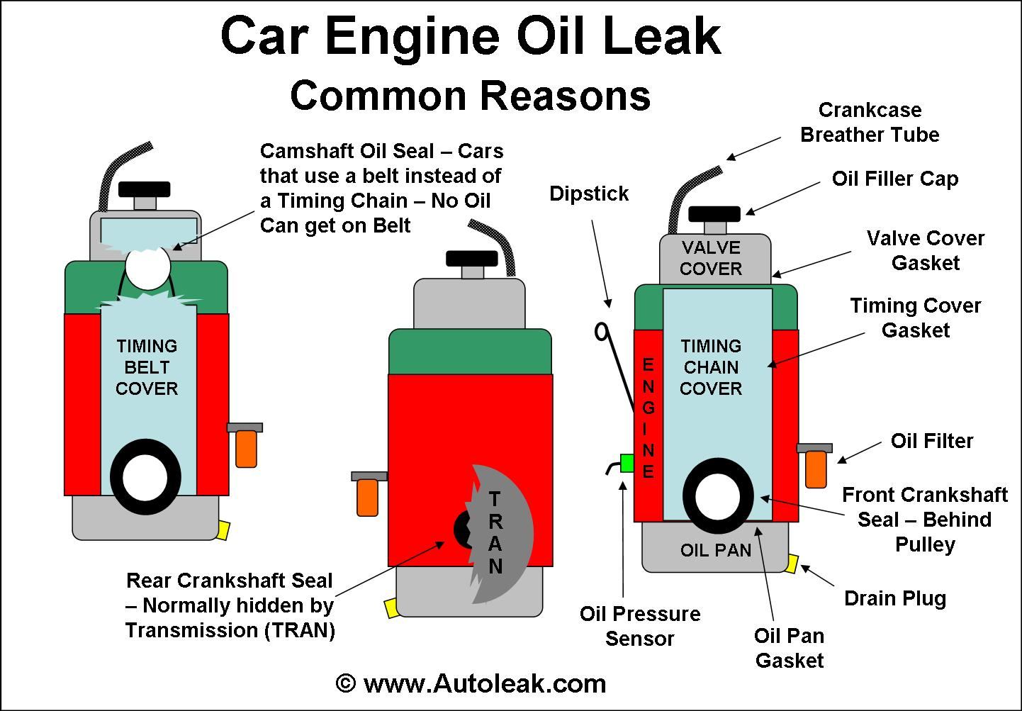Engine Oil Leak Causes, Leaking Oil