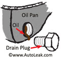 Car Leaking Oil After Oil Change, Drain Pan Leak, Drain Plug Leak