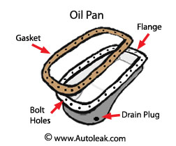 Change Oil Pan, Oil Pan Leak