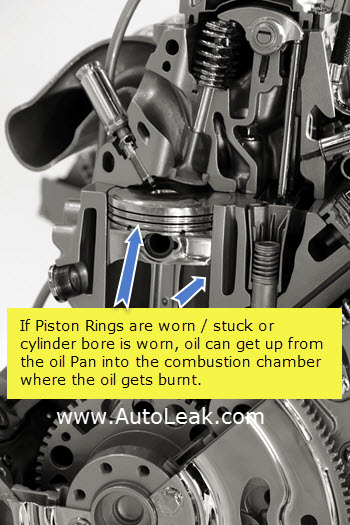 Stuck or Worn Piston Rings or Worn Cylinder Bore Causes Blue Smoke From Exhaust